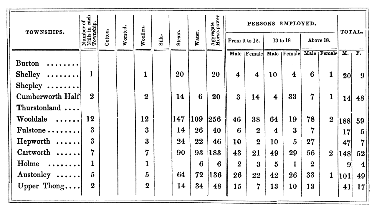 The History and Topography of the Parish of Kirkburton and of the Graveship of Holme (1861) - table 1.png