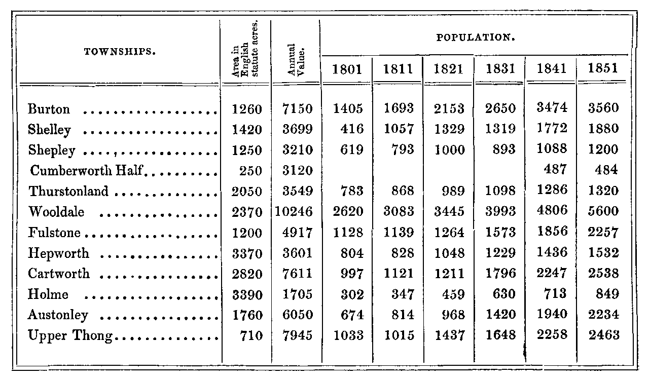 The History and Topography of the Parish of Kirkburton and of the Graveship of Holme (1861) - table 3.png