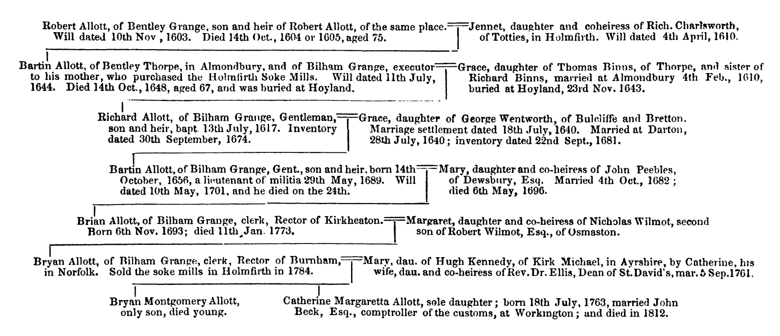 The History and Topography of the Parish of Kirkburton and of the Graveship of Holme (1861) - figure 20.png