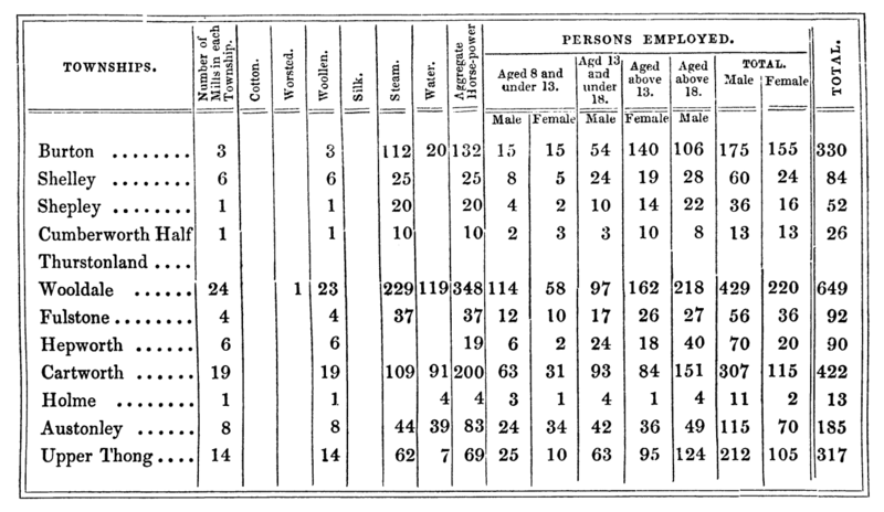 File:The History and Topography of the Parish of Kirkburton and of the Graveship of Holme (1861) - table 2.png