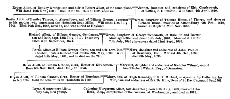File:The History and Topography of the Parish of Kirkburton and of the Graveship of Holme (1861) - figure 20.png